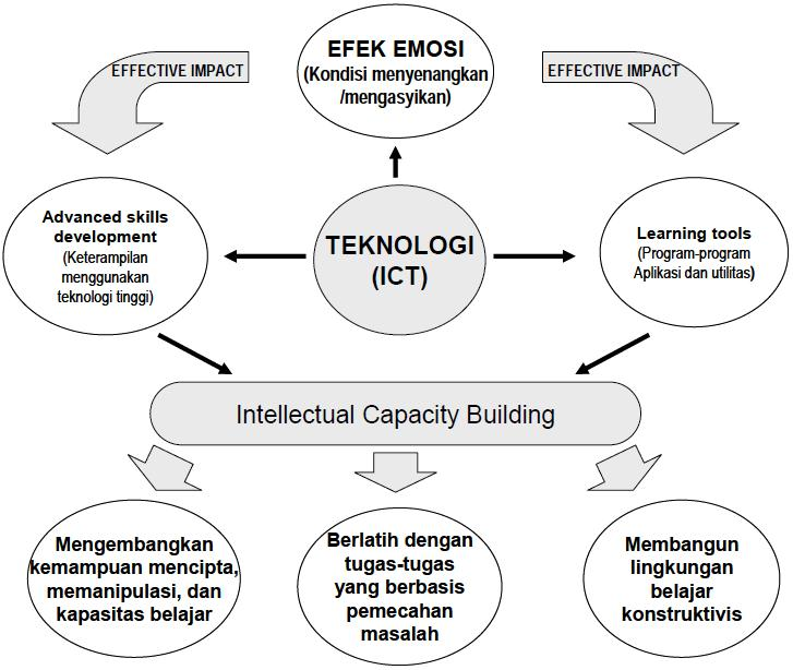 Dikutip dari http://ernisilvernie.wordpress.com/2011/11/08/teknologi-pendidikan/